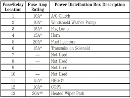 2000 lincoln navigator fuse box diagram new wiring diagram 2018