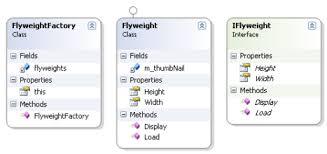 Flyweight Pattern Classy Flyweight Pattern Rmfusion