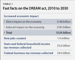 the economic benefits of passing the dream act center for table 1