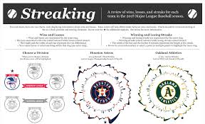 Mlb Chart Playoffs Streaking Mlb Wins Losses And Streaks Kevin Flerlage