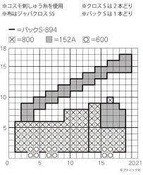 クロスステッチ 図案刺しゅう8選無料簡単作り方ぬくもり