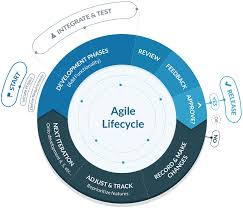 Agile Software Development Principles Patterns And Practices The Ultimate Guide To Agile Software Development Capterra Blog