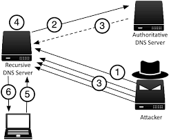 Cache Poisoning Infoblox Dns Security Resource Center