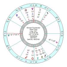 Michael Fassbender Birth Chart Michael Fassbender Coming Down A Gear For Now