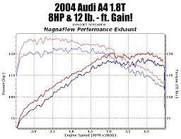 Magnaflow Exhaust Chart Magnaflow Performance Exhaust Euro Sound Files