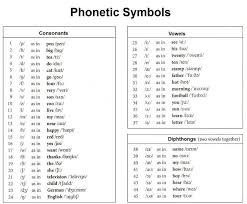 The international phonetic alphabet is based on the latin alphabet pure vowels are represented in the international phonetic alphabet by one symbol: International Phonetic Alphabet Some People Call Me The Greatest Occultist Of The Twenty First Century