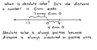 solving absolute value equations when you take the absol thinglink