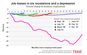 The Great Depression Graphs And Charts Dont Compare This With The Great Depression