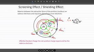 Electron Shielding Shielding Screening Effect