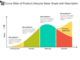 Product Life Cycle Chart Excel Curve Slide Of Product Lifecycle Sales Graph With