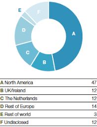 Shareholder Structure Akzonobel Report 2013