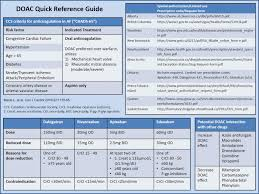 The Guideline Policy Gap In Direct Acting Oral