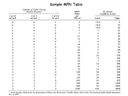 Mpn Chart For Coliforms Indicator Microorganisms Chapter Ppt Video Online Download