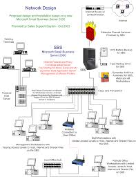Network Design Proposal For Small Business Somurich Com