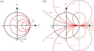 Smith Chart Explained Smith Chart An Overview Sciencedirect Topics