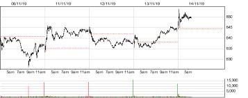 Adyen Stock Chart Adyen Historical Intraday Market Prices Adyen