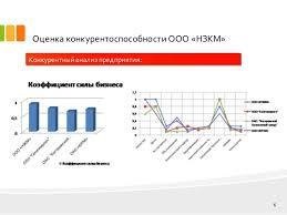 дипломная презентация по повышению конкурентоспособности 6 Оценка конкурентоспособности
