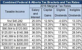 Capital Gains Tax Chart 2017 2016 Alberta Budget Tax Canada 12 Team Double Elimination