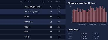 Radio Airplay Monitoring Track Radio Spins Soundcharts