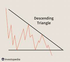 Triangle Types Chart Triangles A Short Study In Continuation Patterns