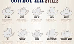 Creases And Folds Of The Cowboy Hat Daily Infographic