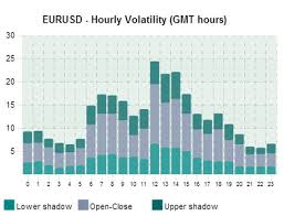 Eur Usd Volatility Chart Monitoring And Interpreting Forex Volatility