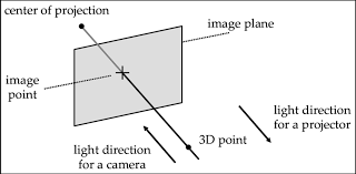 perspective projection under the pinhole model