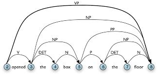 8 3 6 Chart Parsing In Nltk