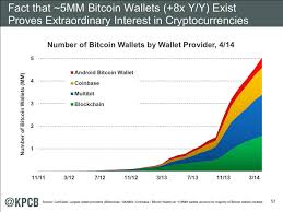 Bitcoin Wallet Chart Mary Meekers Internet Report Extraordinary Interest In