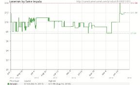 Lonerism By Tame Impala B008jfc6f0 Amazon Price Tracker