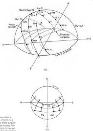 Sun Path Chart Part Ii Thermal Control Solar Geometry And Shading Devices