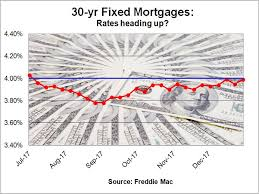 30 Year Fha Mortgage Rates Chart Mortgage Insurance Is Up For Large Fha Loans Orange County