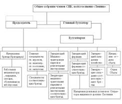 Отчет по практике Деятельность сельскохозяйственного предприятия  3 Эксплуатация машинно тракторного парка