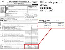 Net Liabilities Did Assets Go Up Or Down Liabilities Net Assets