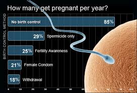 Birth Control Effectiveness Rate Chart Birth Control Options Pictures Types Side Effects Costs