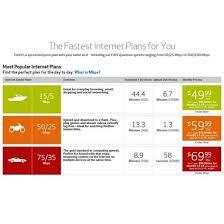 Verizon fios 75 mbps review