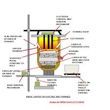 electric furnace wiring diagram wirdig oil fired boiler diagram wiring diagram schematic