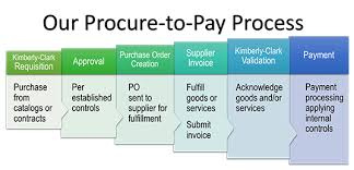 Jcids Process Flow Chart Procure To Pay Flowchart Payment Procedure Flowchart P2p