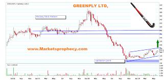 Hockey Stick Pattern Chart Himanshu Tiwaris Blog For Stock Market Technical Analysis