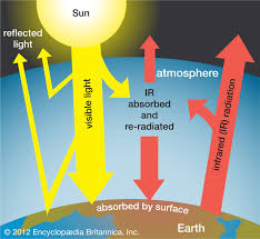 Flow Chart Of Causes Of Global Warming Greenhouse Effect Definition Diagram Causes Facts