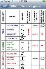 Geometric Tolerancing Reference Chart Geometric Dimensioning And Tolerancing Chart Geometric