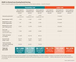 Leasing Versus Buying New Car Leasing Versus Buying A Car In The Uae Graphic The National