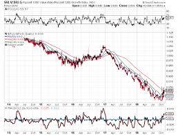 Flpsx Chart The Worm Finally Turns Seeking Alpha