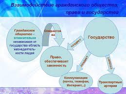 Реферат Взаимодействие государства и права Теория государства  Взаимодействие государства и права реферат