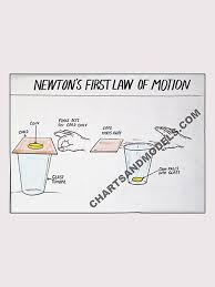 Buy Newtons First Law Charts Online Buy Newtons First Law