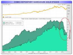 China Converting U S Dollar Debt Holdings Into Gold At