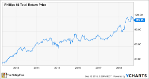 Phillips 66 Stock Price Chart Warren Buffett Continues To Sell This Oil Stock Should You