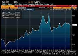 Usd Chart Bloomberg Bloomberg Manhattan Luxury Housing Market Charts 3q 2012