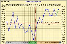 Body Temperature During Pregnancy Chart Basal Body Temperature Adventures In Momming