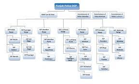 Punjab Police Organizational Chart